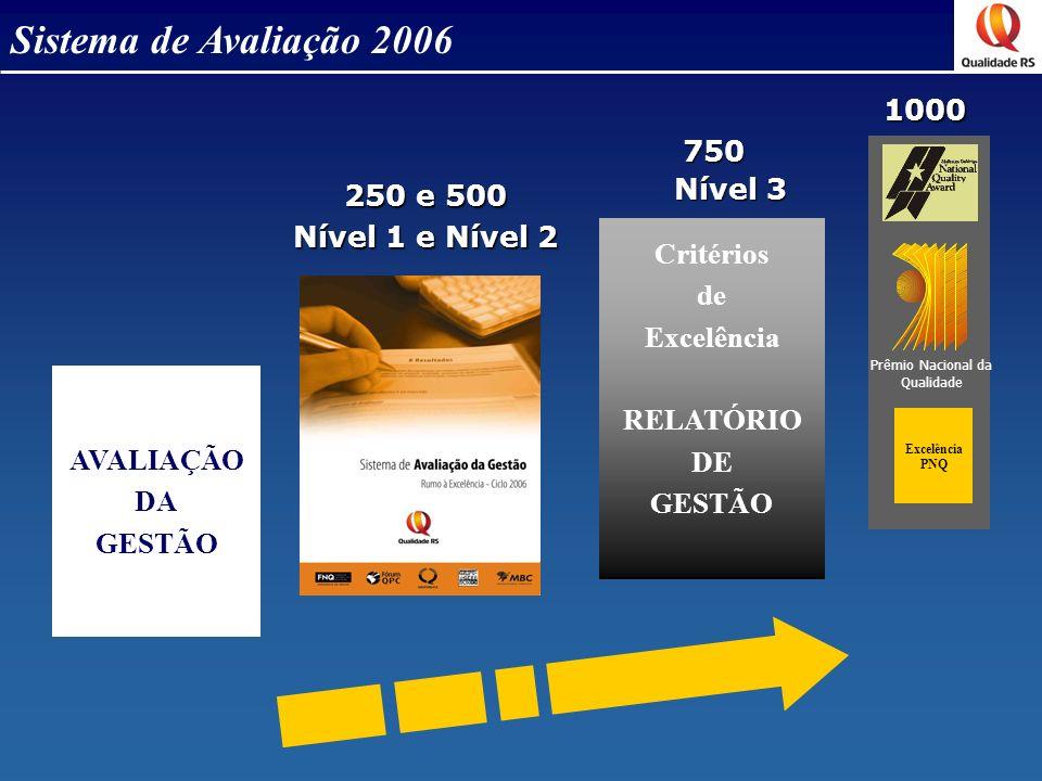 Sistema de Avaliação 2006 Excelência PNQ AVALIAÇÃO DA GESTÃO 250 e 500 Nível 1 e Nível 2 750 750 Nível 3 Prêmio Nacional da Qualidade Critérios de Exc