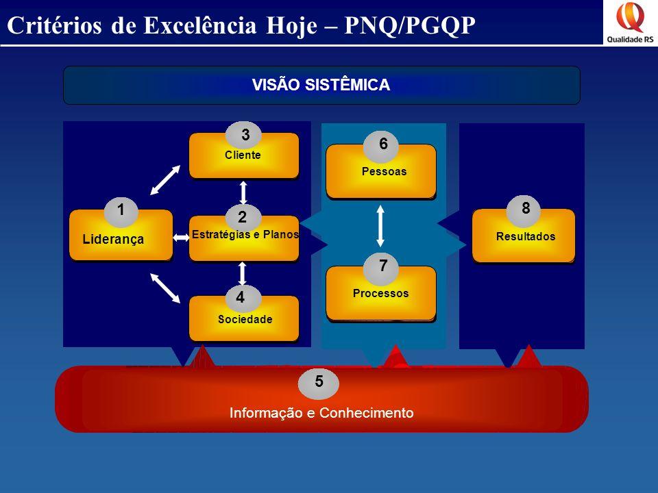 Critérios de Excelência Hoje – PNQ/PGQP 3 4 6 7 8 1 Liderança Sociedade Pessoas Processos Resultados 5 Informação e Conhecimento VISÃO SISTÊMICA 2 Est