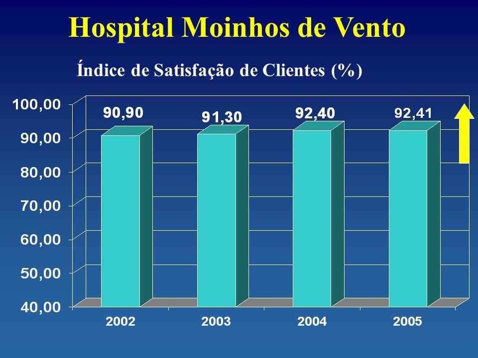Hospital Moinhos de Vento Índice de Satisfação de Clientes (%)