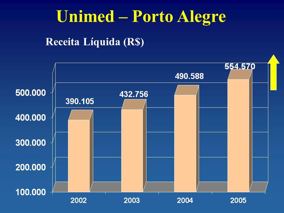 Unimed – Porto Alegre Receita Líquida (R$)