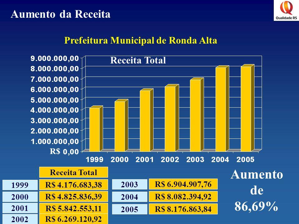 Prefeitura Municipal de Ronda Alta R$ Receita Total 2001 2000 1999 R$ 4.176.683,38 R$ 4.825.836,39 R$ 5.842.553,11 Receita Total Aumento da Receita 20