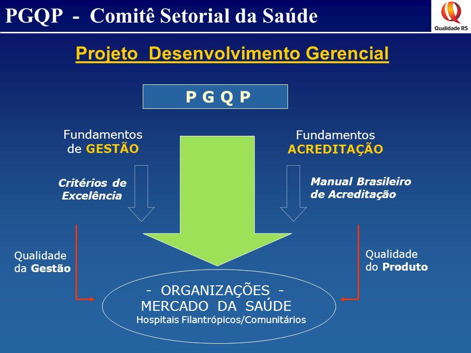 - ORGANIZAÇÕES - MERCADO DA SAÚDE Hospitais Filantrópicos/Comunitários P G Q P Fundamentos ACREDITAÇÃO Fundamentos de GESTÃO Critérios de Excelência M
