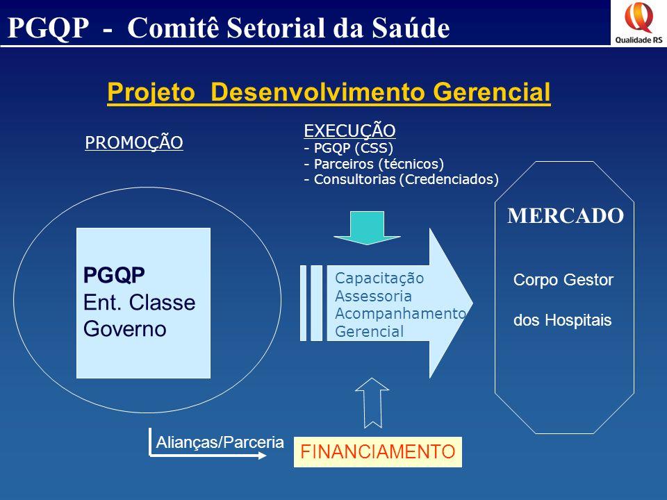 Projeto Desenvolvimento Gerencial PGQP Ent. Classe Governo Capacitação Assessoria Acompanhamento Gerencial MERCADO Corpo Gestor dos Hospitais EXECUÇÃO