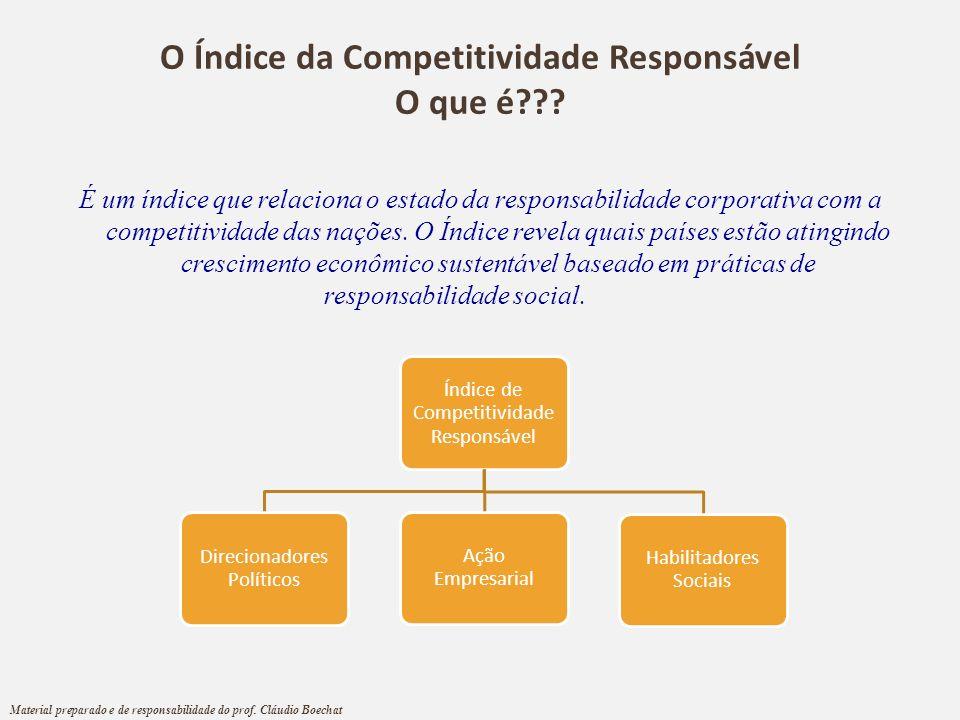 O Índice da Competitividade Responsável O que é??? É um índice que relaciona o estado da responsabilidade corporativa com a competitividade das nações