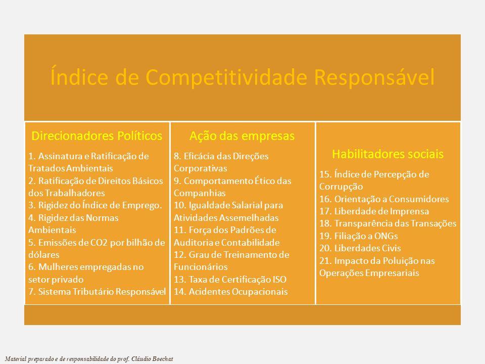 Índice de Competitividade Responsável Direcionadores Políticos 1. Assinatura e Ratificação de Tratados Ambientais 2. Ratificação de Direitos Básicos d
