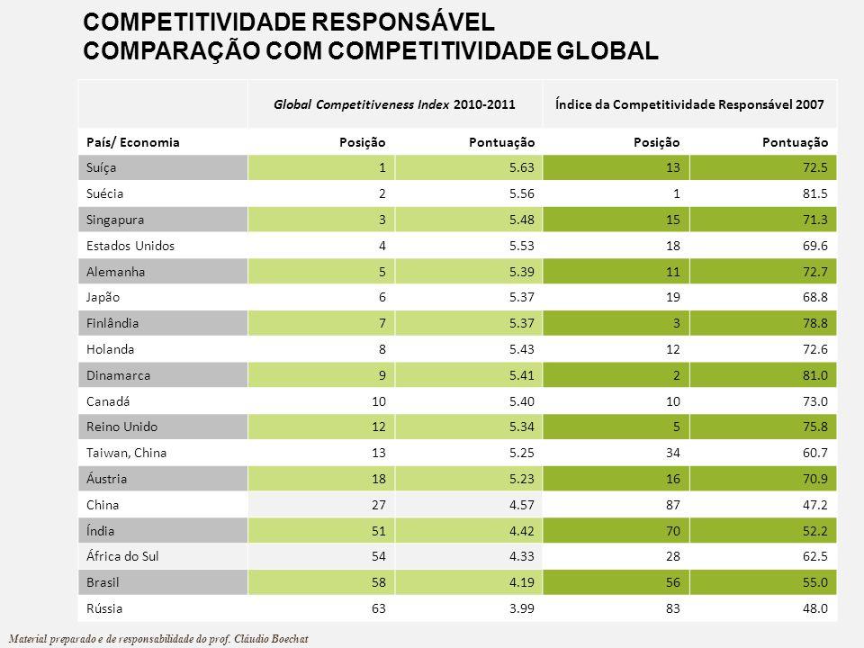 Global Competitiveness Index 2010-2011Índice da Competitividade Responsável 2007 País/ EconomiaPosiçãoPontuaçãoPosiçãoPontuação Suíça15.631372.5 Suéci