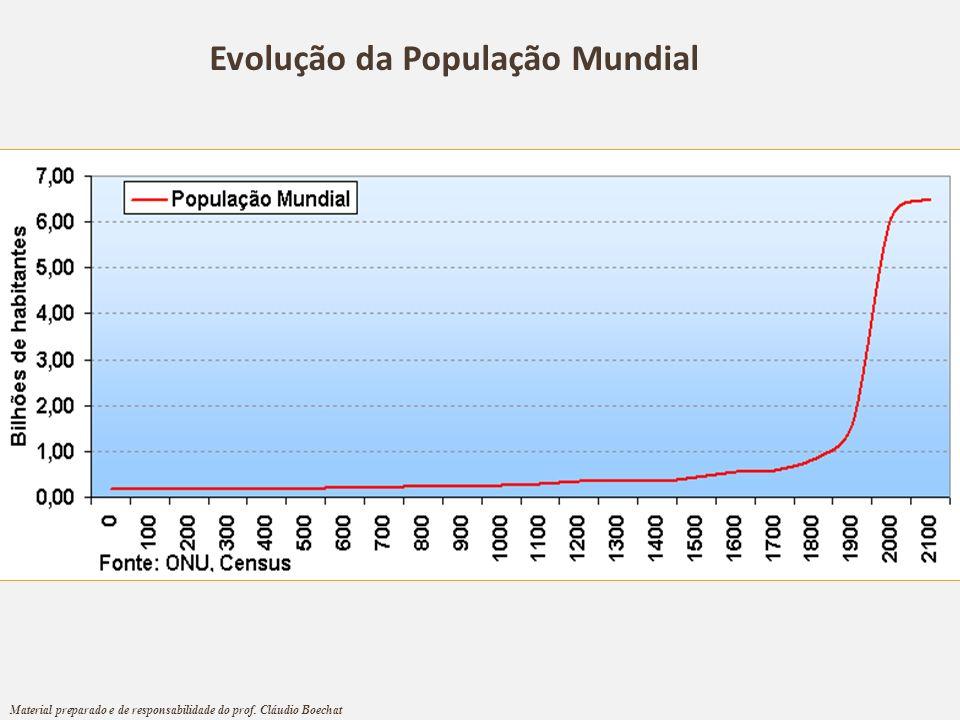 Evolução da População Mundial Material preparado e de responsabilidade do prof. Cláudio Boechat