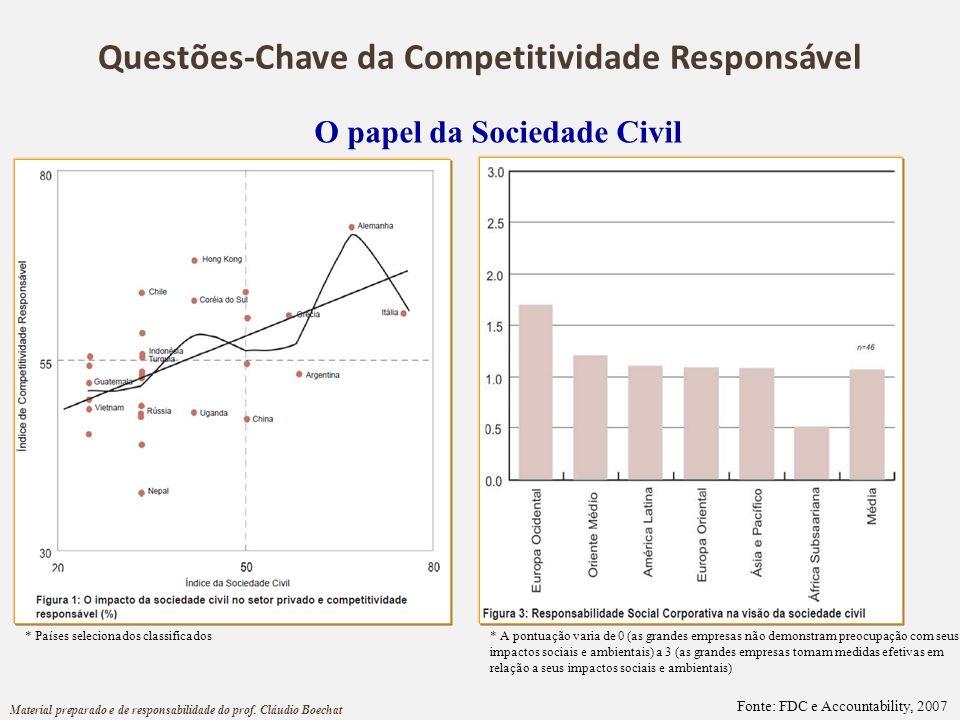 O papel da Sociedade Civil Fonte: FDC e Accountability, 2007 * Países selecionados classificados* A pontuação varia de 0 (as grandes empresas não demo