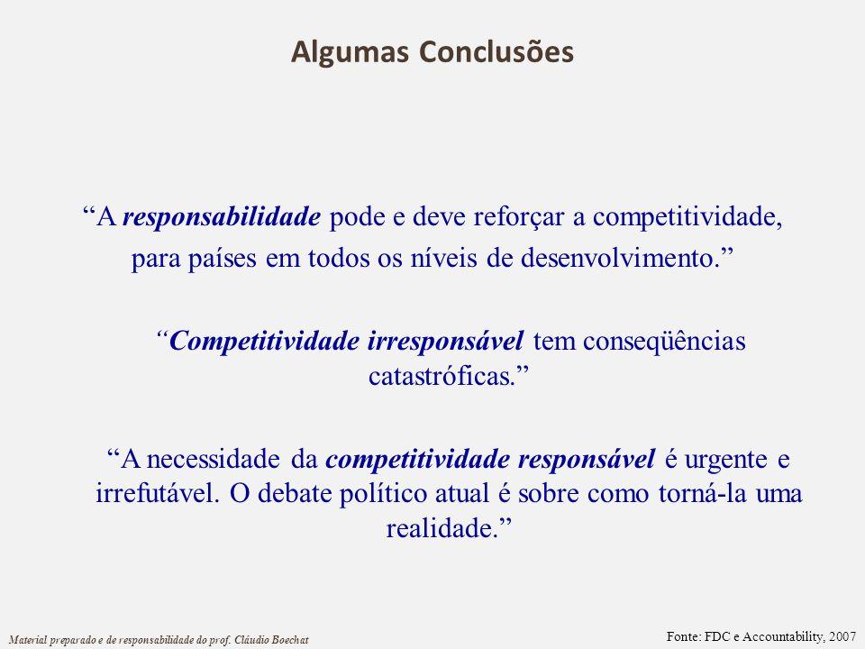 Algumas Conclusões A responsabilidade pode e deve reforçar a competitividade, para países em todos os níveis de desenvolvimento. Competitividade irres