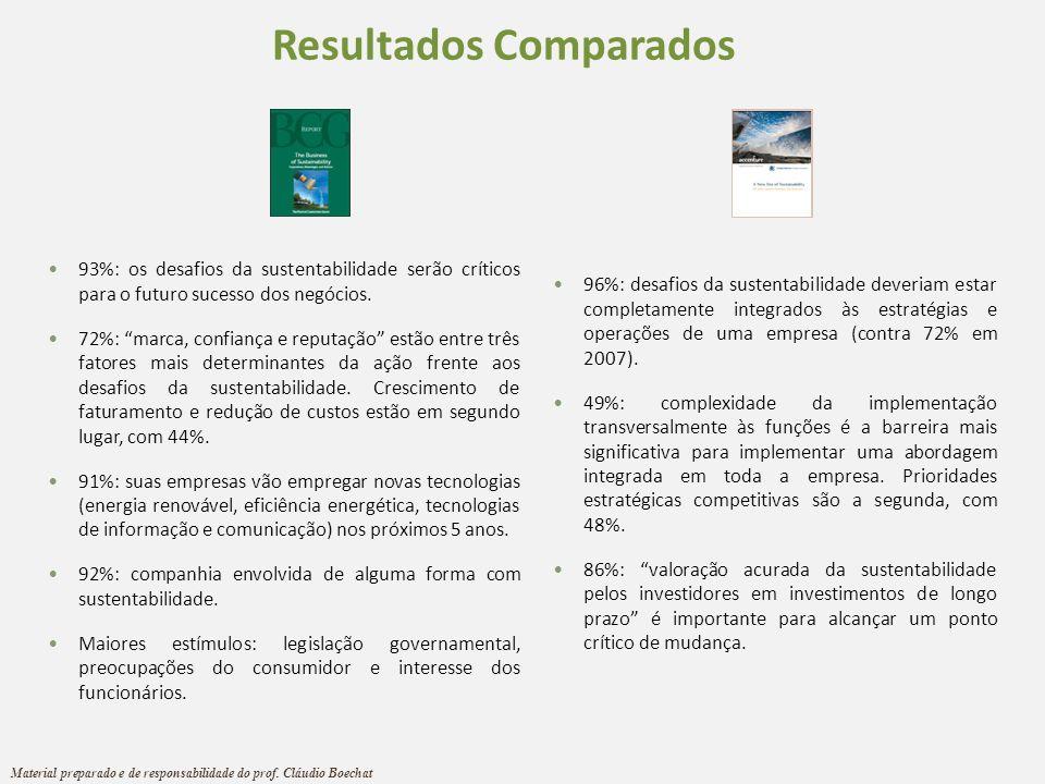 Resultados Comparados 93%: os desafios da sustentabilidade serão críticos para o futuro sucesso dos negócios. 72%: marca, confiança e reputação estão