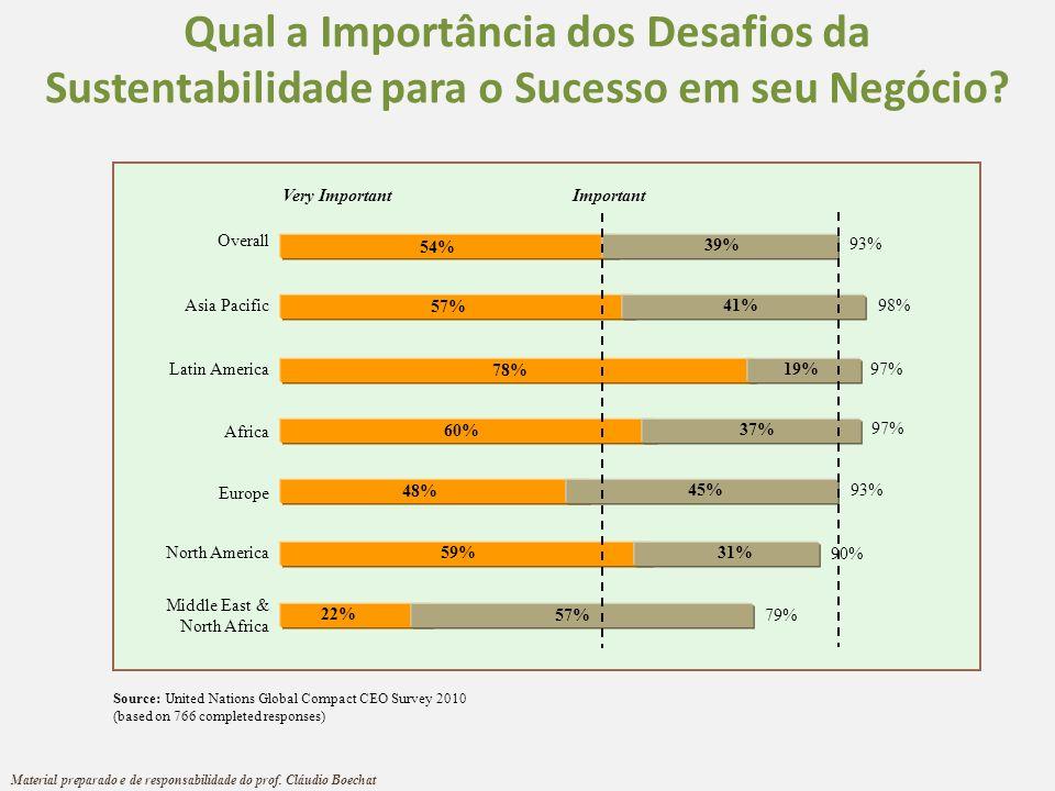 Qual a Importância dos Desafios da Sustentabilidade para o Sucesso em seu Negócio? Very Important Important Overall Asia Pacific Latin America Africa