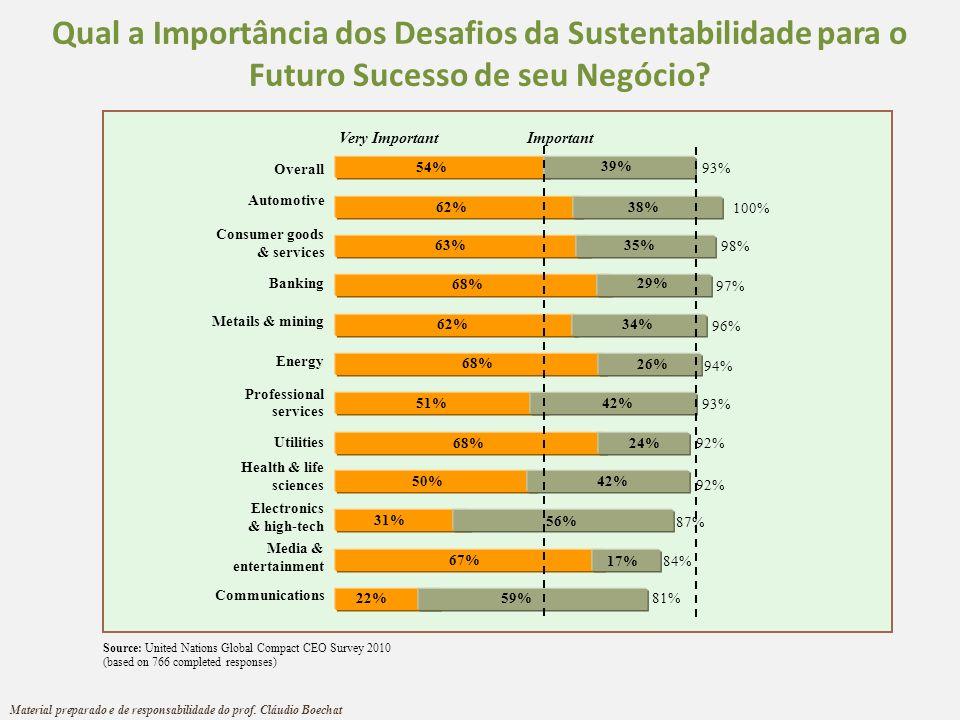 Qual a Importância dos Desafios da Sustentabilidade para o Futuro Sucesso de seu Negócio? Overall Automotive Consumer goods & services Banking Metails