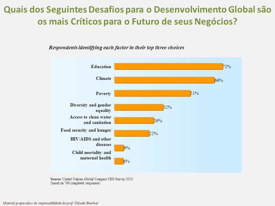 Quais dos Seguintes Desafios para o Desenvolvimento Global são os mais Críticos para o Futuro de seus Negócios? Education Climate Poverty Diversity an