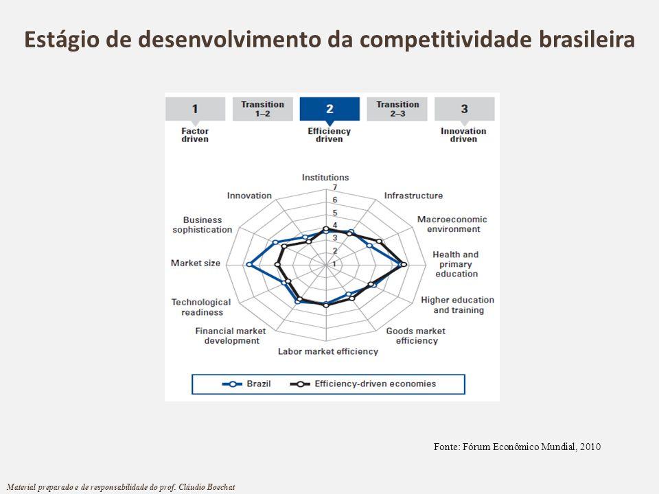 Estágio de desenvolvimento da competitividade brasileira Fonte: Fórum Econômico Mundial, 2010 Material preparado e de responsabilidade do prof. Cláudi