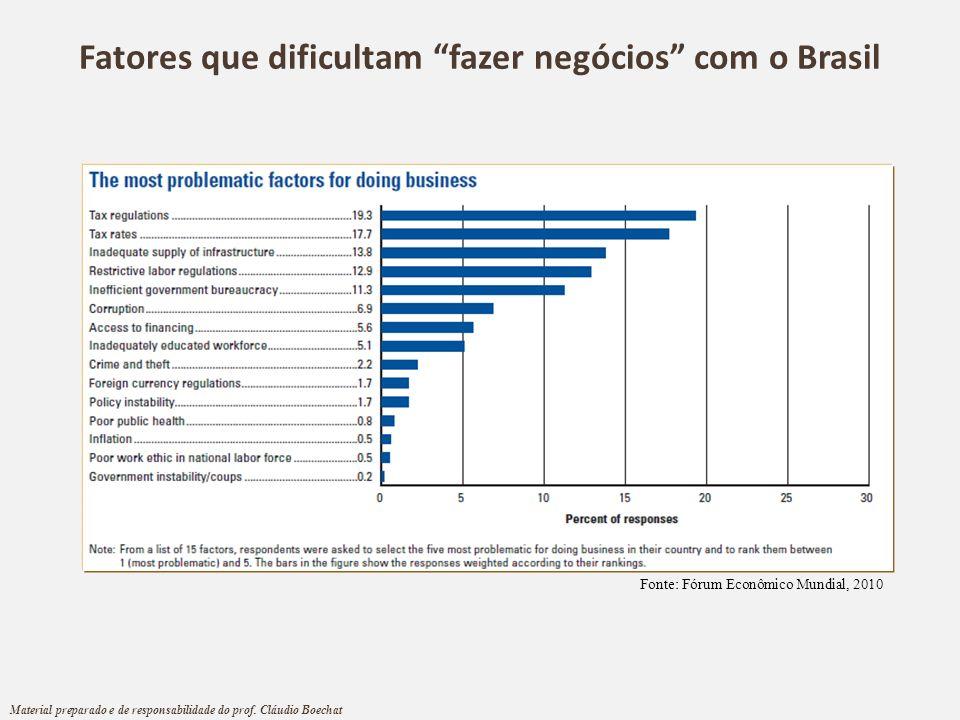 Fatores que dificultam fazer negócios com o Brasil Fonte: Fórum Econômico Mundial, 2010 Material preparado e de responsabilidade do prof. Cláudio Boec