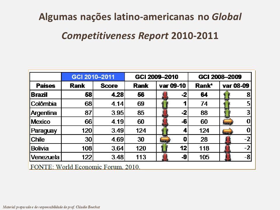 Algumas nações latino-americanas no Global Competitiveness Report 2010-2011 Material preparado e de responsabilidade do prof. Cláudio Boechat