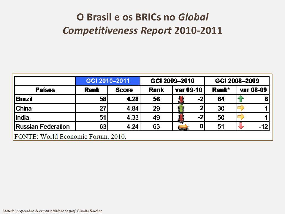 O Brasil e os BRICs no Global Competitiveness Report 2010-2011 Material preparado e de responsabilidade do prof. Cláudio Boechat