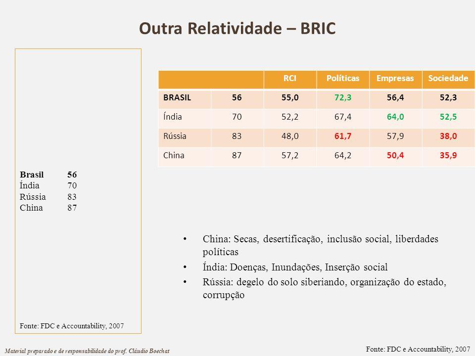 Outra Relatividade – BRIC Brasil 56 Índia70 Rússia83 China87 RCIPolíticasEmpresasSociedade BRASIL5655,072,356,452,3 Índia7052,267,464,052,5 Rússia8348