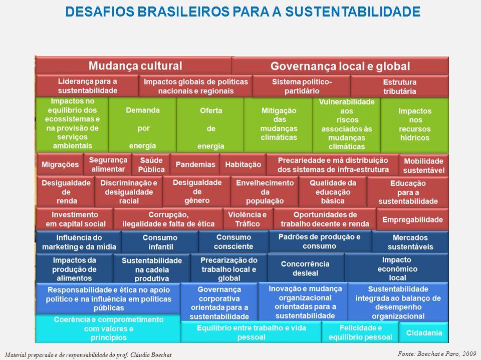 DESAFIOS BRASILEIROS PARA A SUSTENTABILIDADE Fonte: Boechat e Paro, 2009 Material preparado e de responsabilidade do prof. Cláudio Boechat