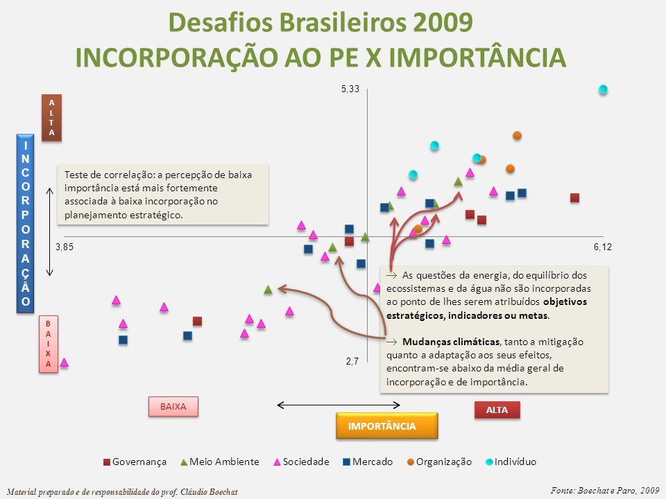 IMPORTÂNCIA Desafios Brasileiros 2009 INCORPORAÇÃO AO PE X IMPORTÂNCIA ALTAALTA ALTAALTA Material preparado e de responsabilidade do prof. Cláudio Boe