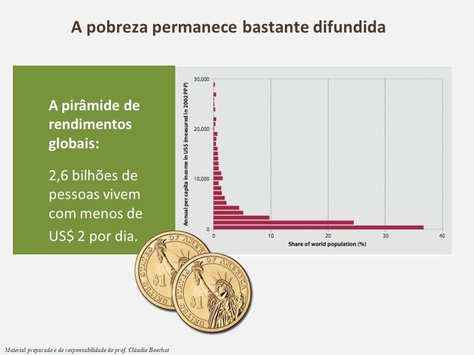 A pirâmide de rendimentos globais: 2,6 bilhões de pessoas vivem com menos de US$ 2 por dia. A pobreza permanece bastante difundida Material preparado