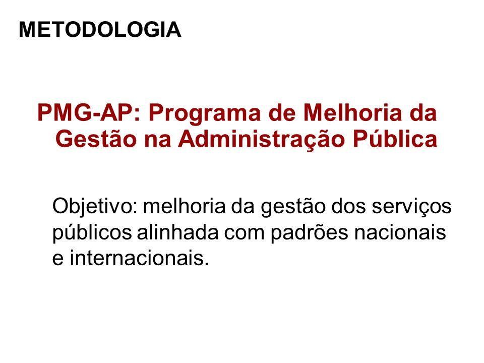 METODOLOGIA PMG-AP: Programa de Melhoria da Gestão na Administração Pública Objetivo: melhoria da gestão dos serviços públicos alinhada com padrões na