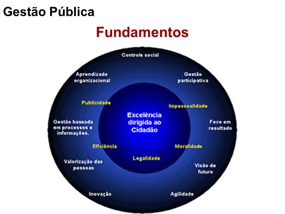 Fundamentos Gestão Pública
