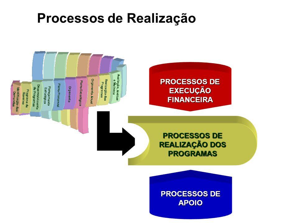 Processos de Realização PROCESSOS DE REALIZAÇÃO DOS PROGRAMAS PROCESSOS DE EXECUÇÃO FINANCEIRA PROCESSOS DE APOIO