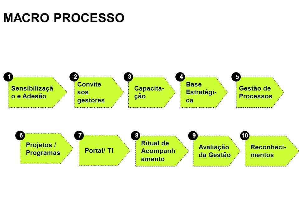 MACRO PROCESSO Sensibilizaçã o e Adesão 1 Convite aos gestores 2 Capacita- ção 3 Base Estratégi- ca 4 Projetos / Programas 6 Portal/ TI 7 Ritual de Ac