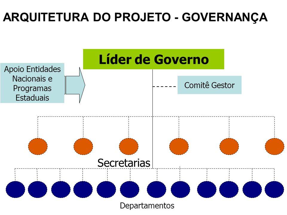 ARQUITETURA DO PROJETO - GOVERNANÇA Líder de Governo Comitê Gestor Secretarias Departamentos Apoio Entidades Nacionais e Programas Estaduais
