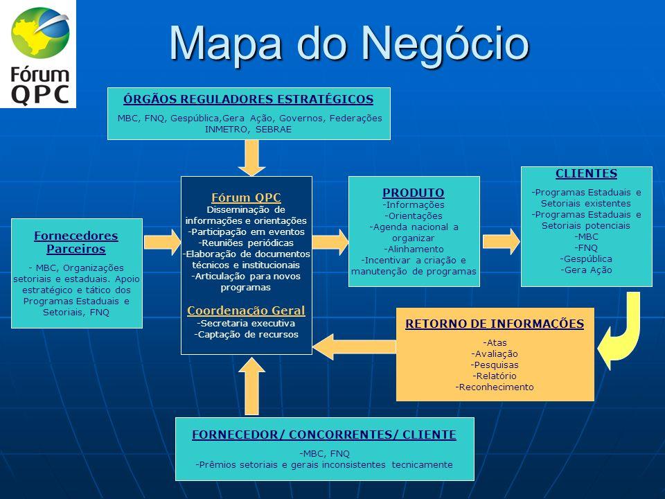 CARACTERÍSTICA DA METODOLOGIA GESTÃOANÁLISE CRÍTICAMELHORIAS NECESSIDADES REQUISITOS Partes Interessadas PROCESSO ATIVIDADES RECURSOSPROCEDIMENTOS Pessoal Equipamentos Local Capital Métodos de Trabalho Critérios de Aceitação PRODUTOS Partes Interessadas FALHAS INTERNAS INSATISFAÇÃO FALHAS EXTERNAS MEDIÇÃO DIRETRIZES POLÍTICAS PÚBLICAS Base do PMG Gerenciamento de Processos