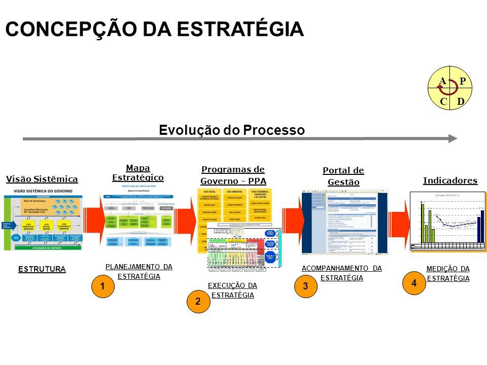 CONCEPÇÃO DA ESTRATÉGIA EXECUÇÃO DA ESTRATÉGIA ACOMPANHAMENTO DA ESTRATÉGIA MEDIÇÃO DA ESTRATÉGIA 3 4 ESTRUTURA Mapa Estratégico ESTRATÉGIA PLANEJAMEN