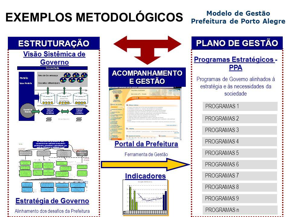 EXEMPLOS METODOLÓGICOS PROGRAMAS 1 Estratégia de Governo Alinhamento dos desafios da Prefeitura Visão Sistêmica de Governo Portal da Prefeitura Ferram