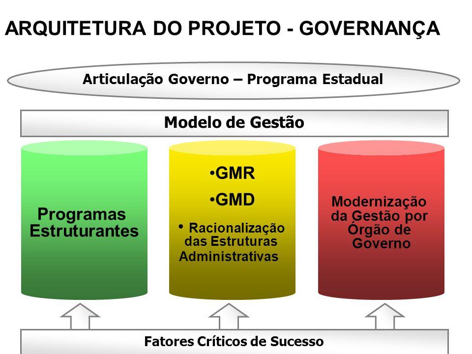 Fatores Críticos de Sucesso Modelo de Gestão Programas Estruturantes GMR GMD Racionalização das Estruturas Administrativas Modernização da Gestão por
