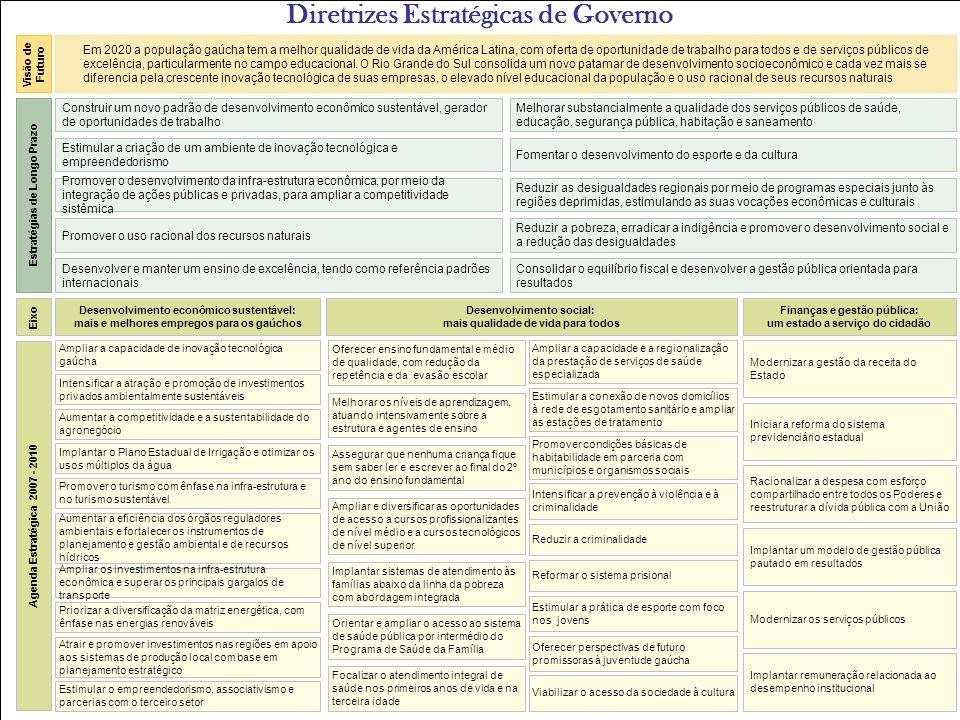 Melhorar substancialmente a qualidade dos serviços públicos de saúde, educação, segurança pública, habitação e saneamento Agenda Estratégica 2007 - 20