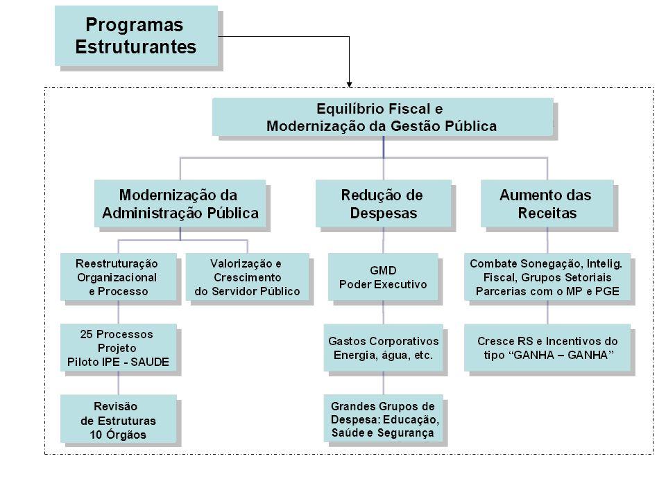 Programas Estruturantes Programas Estruturantes Revisão de Estruturas 10 Órgãos Grandes Grupos de Despesa: Educação, Saúde e Segurança Equilíbrio Fisc