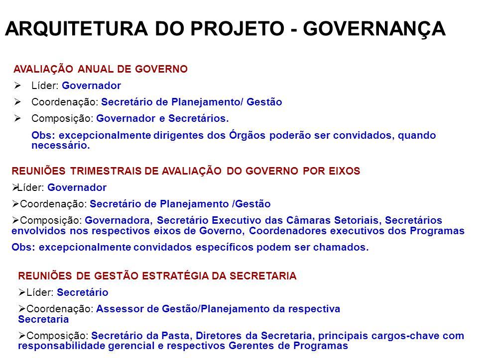 ARQUITETURA DO PROJETO - GOVERNANÇA AVALIAÇÃO ANUAL DE GOVERNO Líder: Governador Coordenação: Secretário de Planejamento/ Gestão Composição: Governado