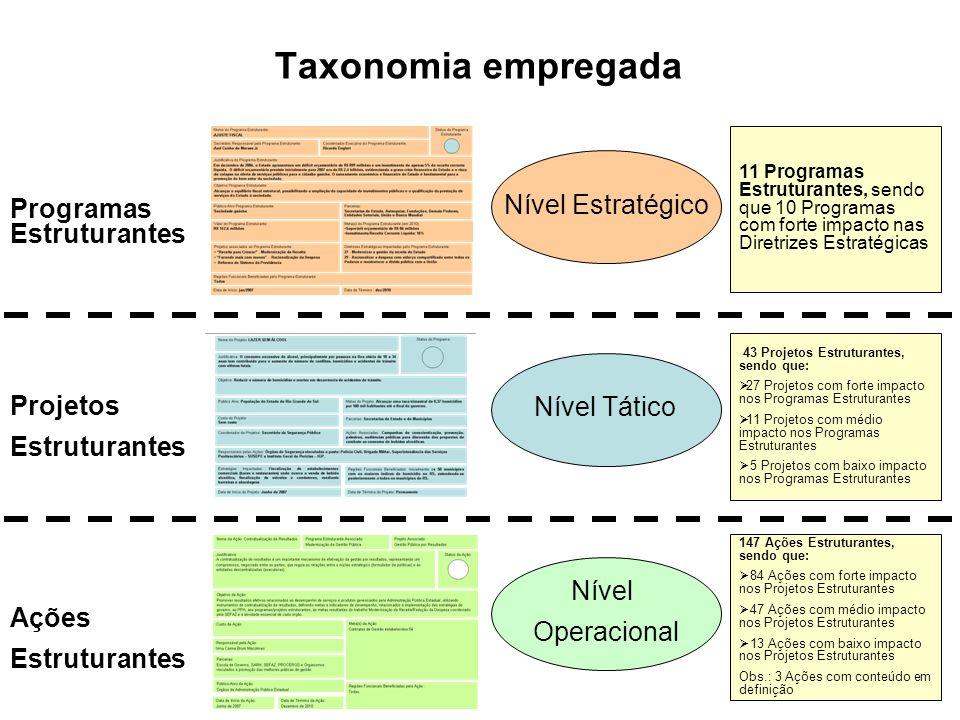 Programas Estruturantes Projetos Estruturantes Ações Estruturantes Nível Estratégico Nível Tático Nível Operacional Taxonomia empregada 11 Programas E