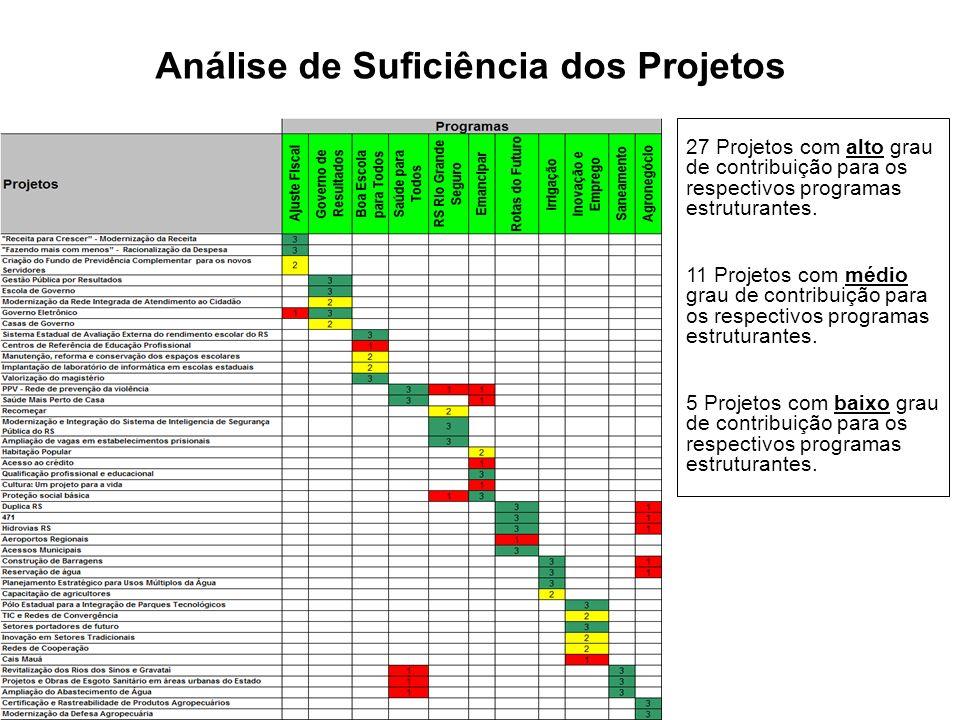 Análise de Suficiência dos Projetos 27 Projetos com alto grau de contribuição para os respectivos programas estruturantes. 11 Projetos com médio grau