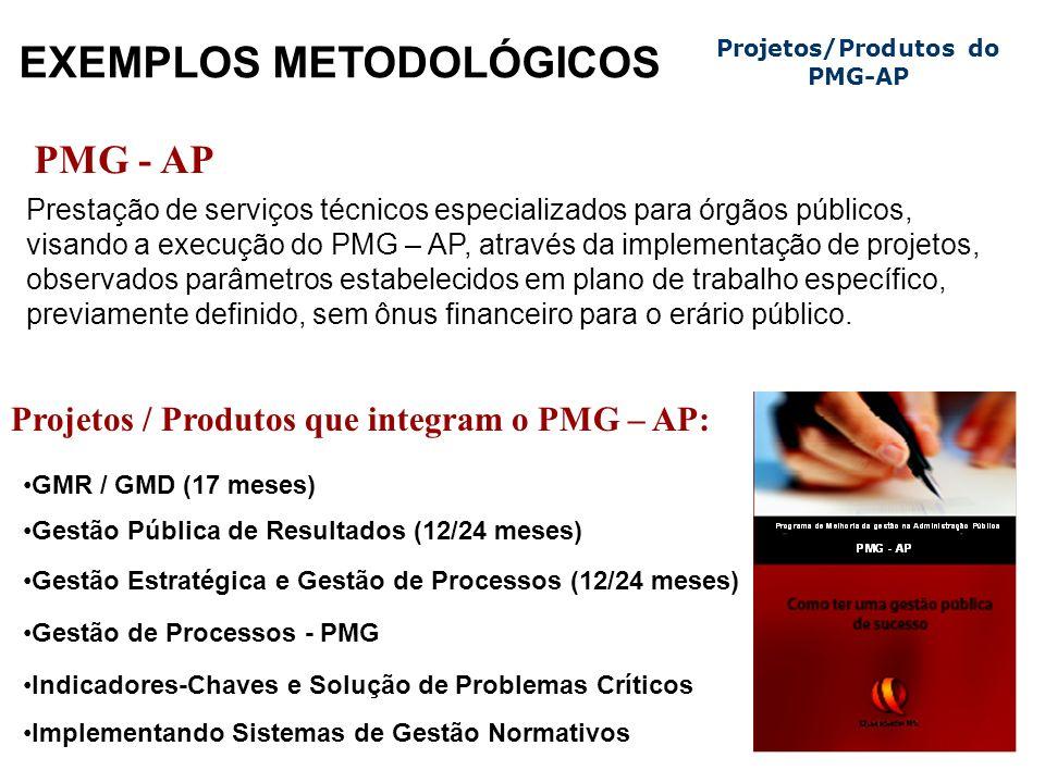 EXEMPLOS METODOLÓGICOS Projetos/Produtos do PMG-AP PMG - AP Prestação de serviços técnicos especializados para órgãos públicos, visando a execução do