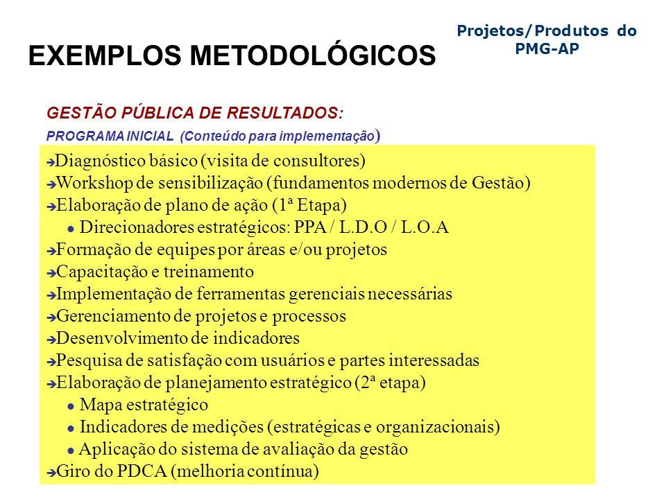 EXEMPLOS METODOLÓGICOS Projetos/Produtos do PMG-AP è Diagnóstico básico (visita de consultores) è Workshop de sensibilização (fundamentos modernos de