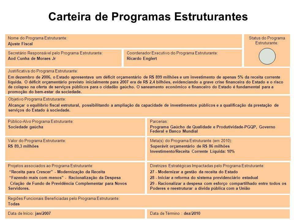 Carteira de Programas Estruturantes Valor do Programa Estruturante: R$ 89,3 milhões Objetivo Programa Estruturante: Alcançar o equilíbrio fiscal estru