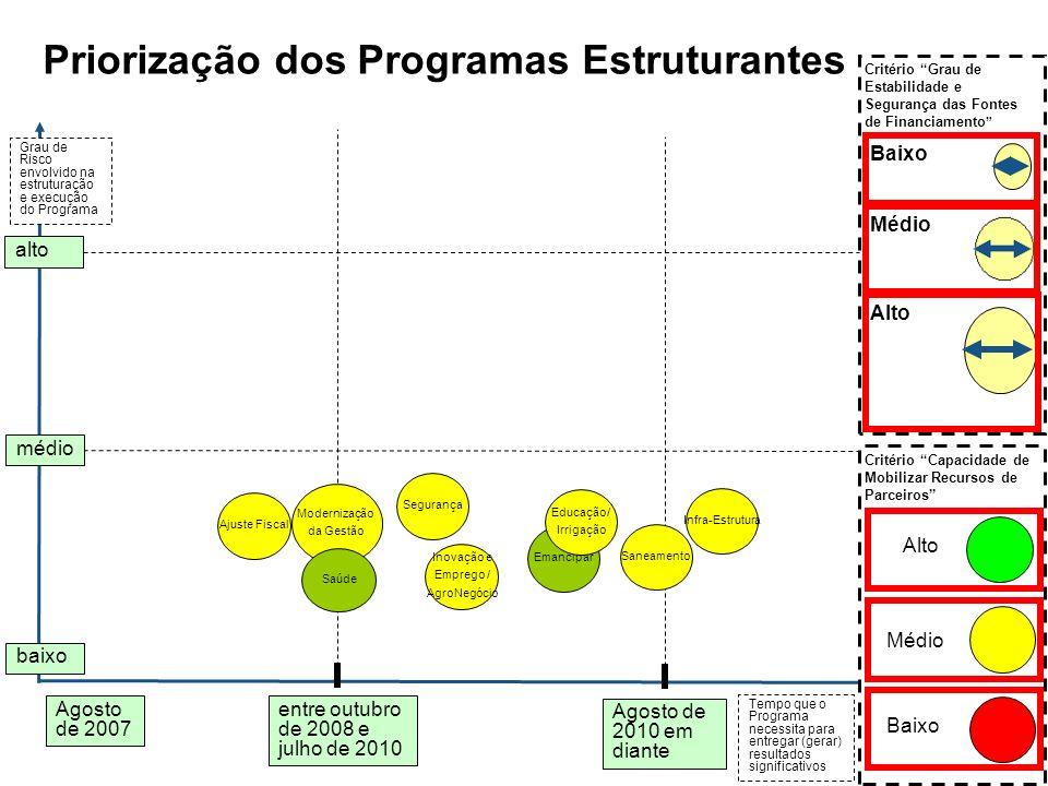 Agosto de 2010 em diante entre outubro de 2008 e julho de 2010 Grau de Risco envolvido na estruturação e execução do Programa médio alto Critério Grau