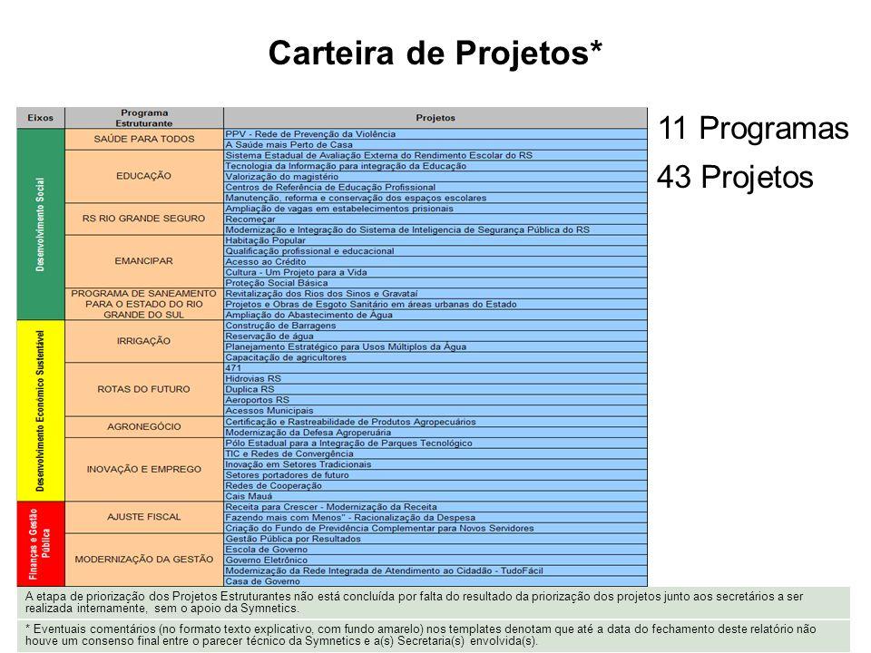 Carteira de Projetos* 11 Programas 43 Projetos * Eventuais comentários (no formato texto explicativo, com fundo amarelo) nos templates denotam que até