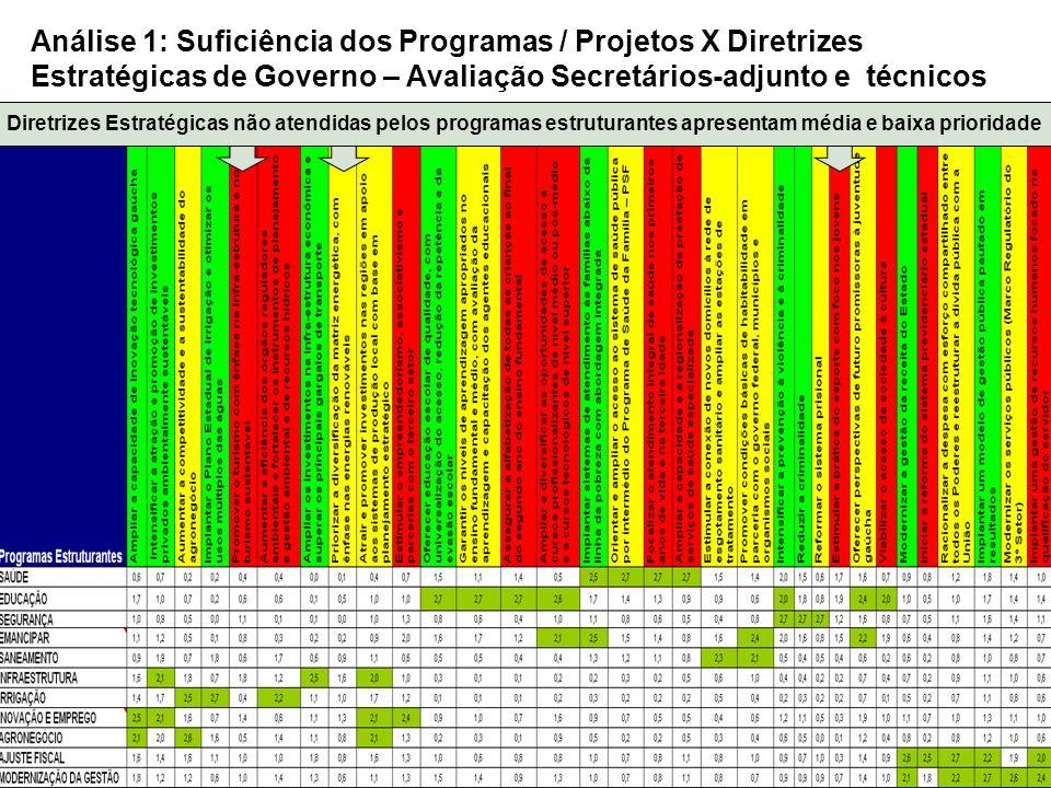 Análise 1: Suficiência dos Programas / Projetos X Diretrizes Estratégicas de Governo – Avaliação Secretários-adjunto e técnicos Diretrizes Estratégica