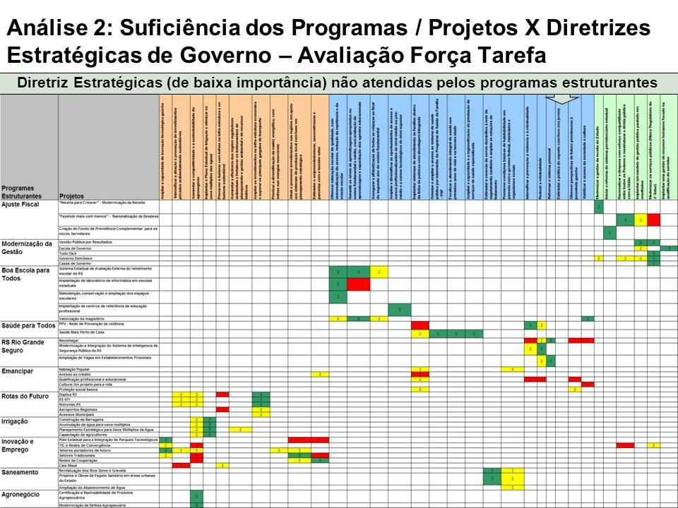 Análise 2: Suficiência dos Programas / Projetos X Diretrizes Estratégicas de Governo – Avaliação Força Tarefa Diretriz Estratégicas (de baixa importân