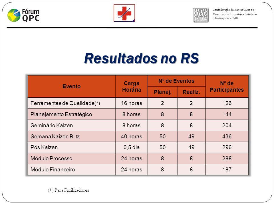 Confederação das Santas Casas de Misericórdia, Hospitais e Entidades Filantrópicas - CMB (*) Para Facilitadores Resultados no RS