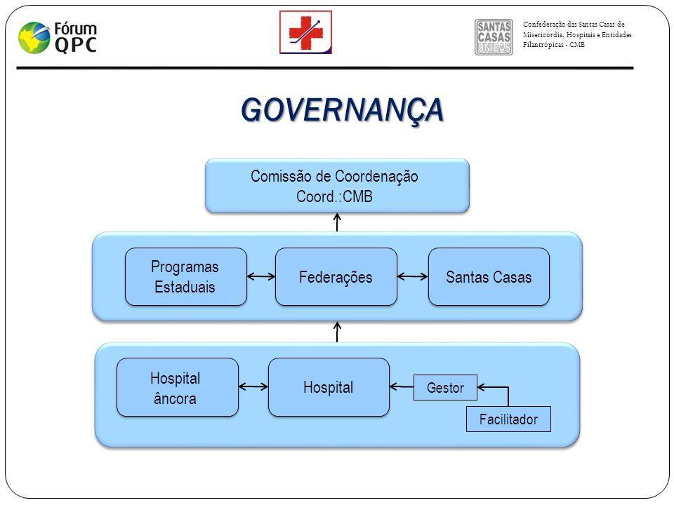 Confederação das Santas Casas de Misericórdia, Hospitais e Entidades Filantrópicas - CMB Comissão de Coordenação Coord.:CMB Federações Hospital Progra