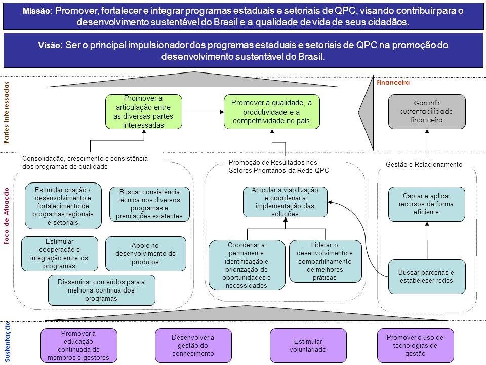 Projeto: PROGRAMA DE MELHORIA DA GESTÃO NA ADMINISTRAÇÃO PÚBLICA PMG-AP