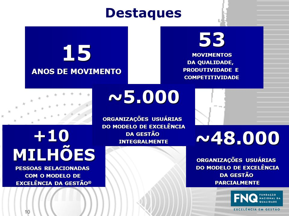 10 Destaques 53MOVIMENTOS DA QUALIDADE, PRODUTIVIDADE E COMPETITIVIDADE15 ANOS DE MOVIMENTO ~48.000 ORGANIZAÇÕES USUÁRIAS DO MODELO DE EXCELÊNCIA DA GESTÃO PARCIALMENTE +10MILHÕES PESSOAS RELACIONADAS COM O MODELO DE EXCELÊNCIA DA GESTÃO ® ~5.000 ORGANIZAÇÕES USUÁRIAS DO MODELO DE EXCELÊNCIA DA GESTÃO INTEGRALMENTE